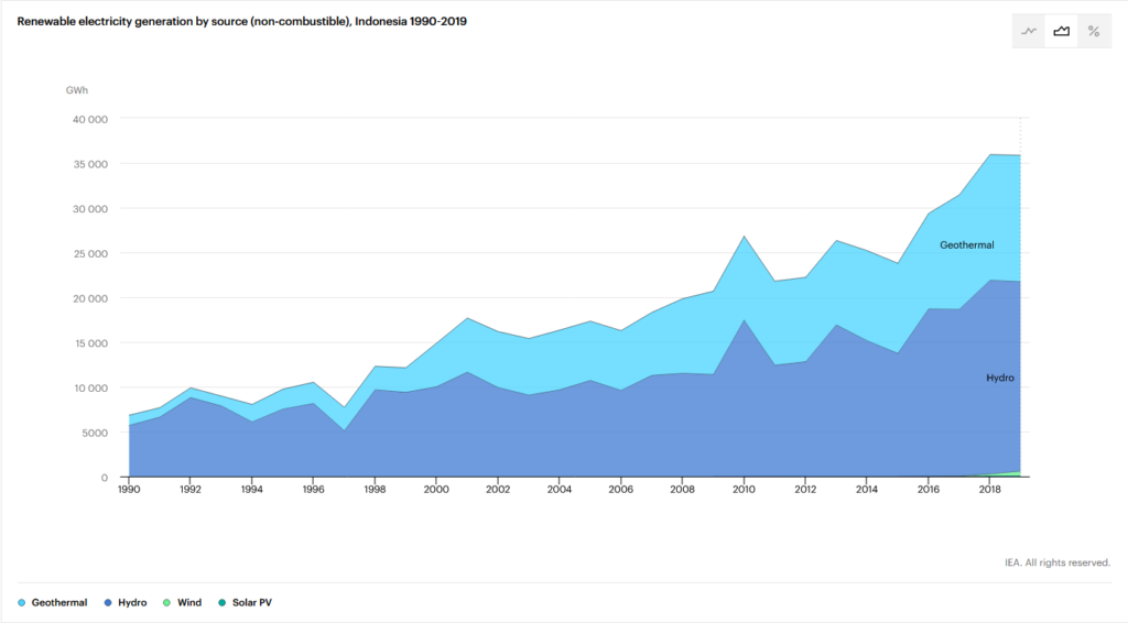 Renewable energy electricity generation Indonesia 1990-2019 graph