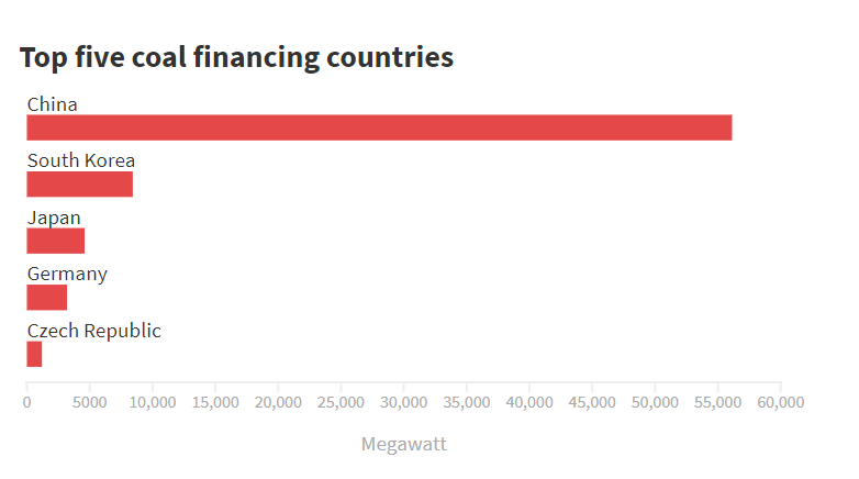 Top five coal financing countries