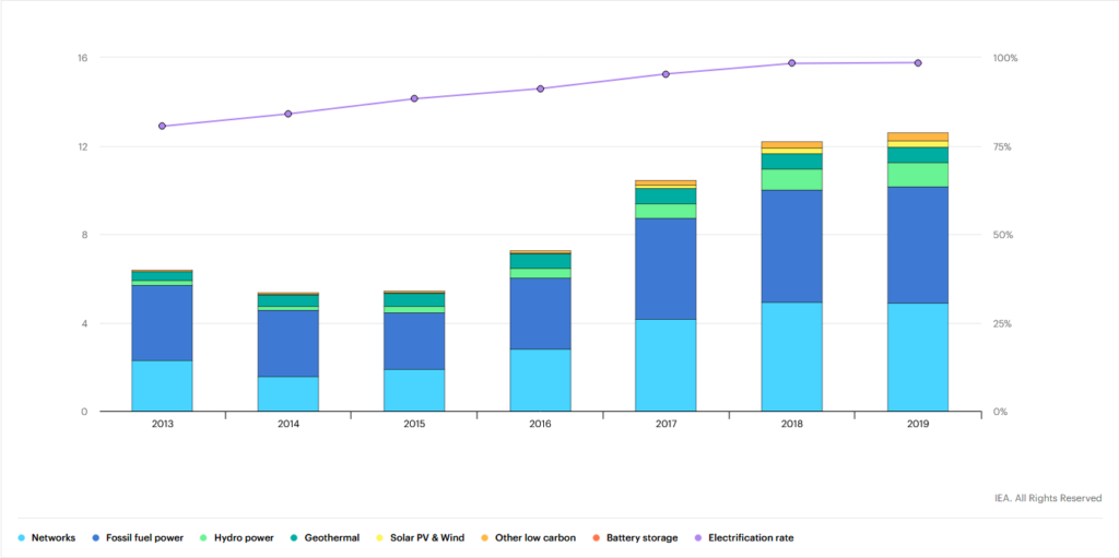 Renewable energy power investment trends in Indonesia graph
