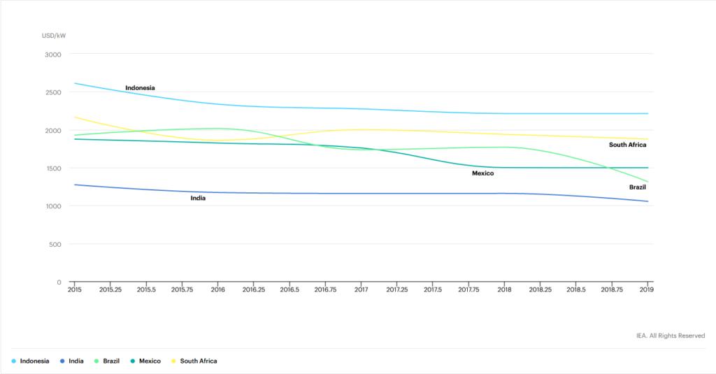 Indonesia average cost per megawatt of solar PV