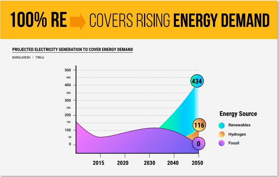 Bangladesh's Renewable Energy Transition Forecasts, World Future Council