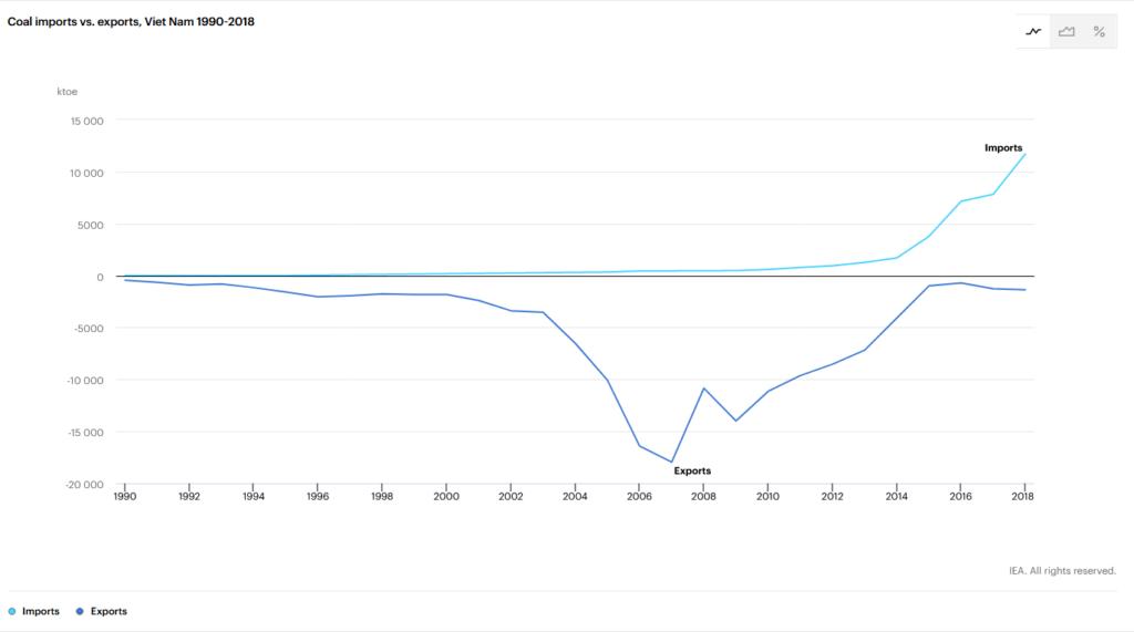Coal Export, Vietnam, 1990 - 2018