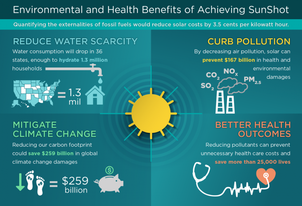 Benefits of alternative energy transition infographic