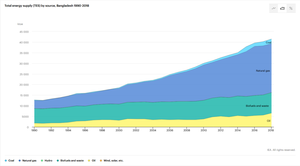 Total Energy Supply by Source, Bangladesh, 1990 - 2018, IEA