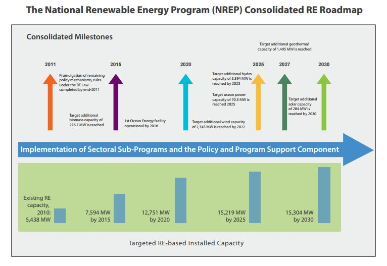 National Renewable Energy Program, Philippines, Source: DoE