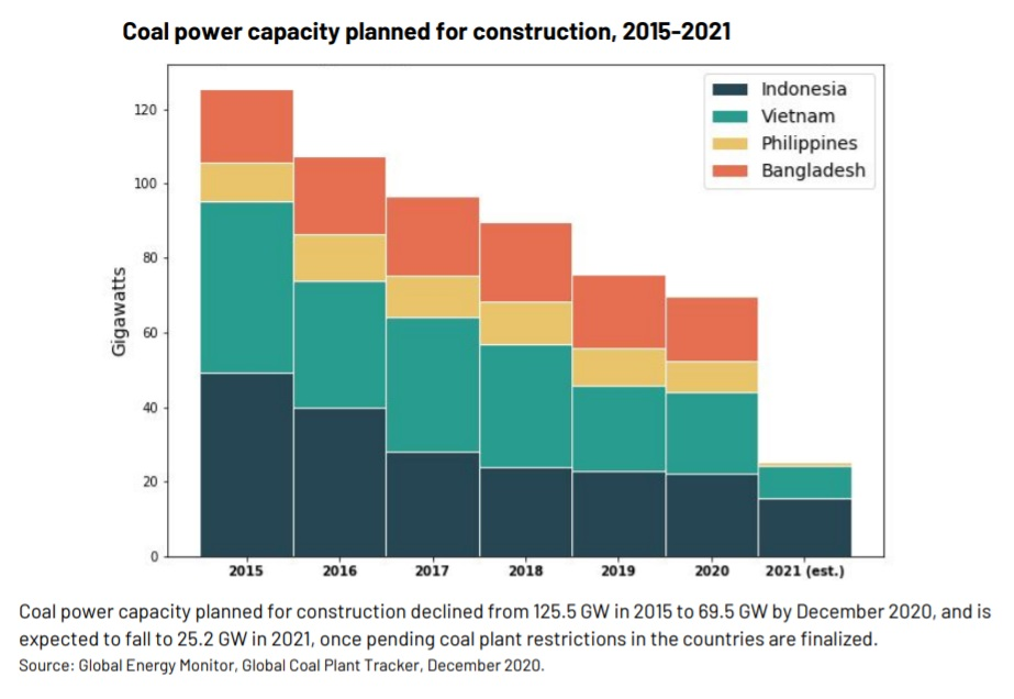 Coal power capacity graph
