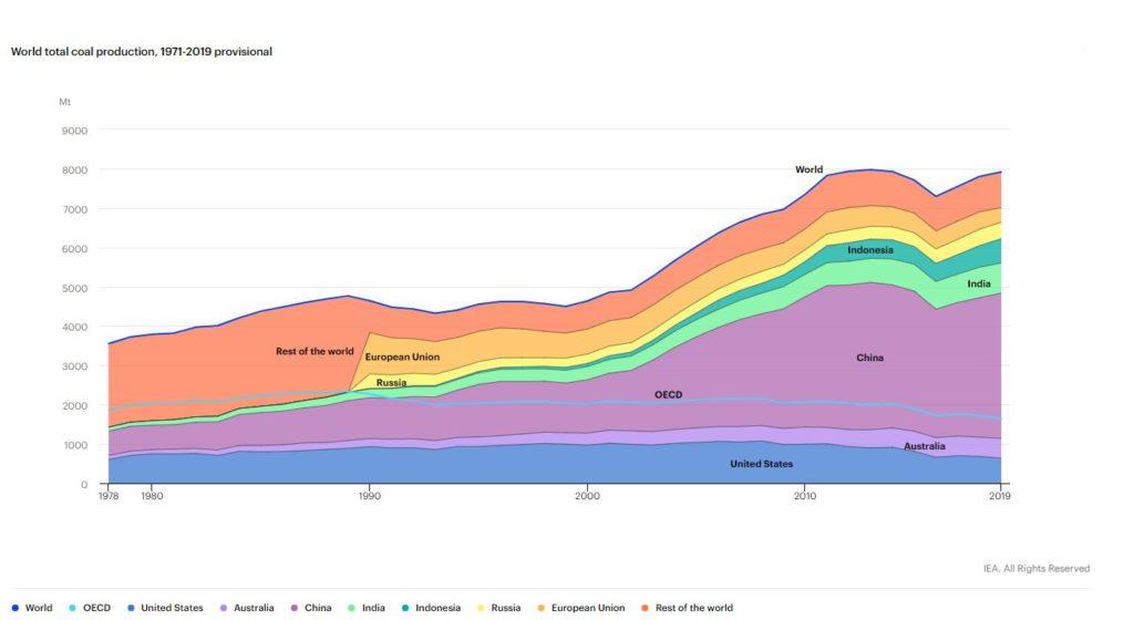 IEA, World total coal production, 1971-2019 provisional chart
