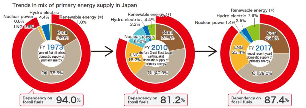 Japan's Energy Dependency Pie Chart