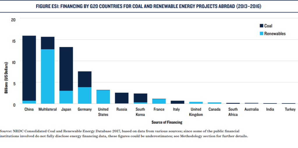 Financing by G20 countries for coal and renewable energy projects abroad graph