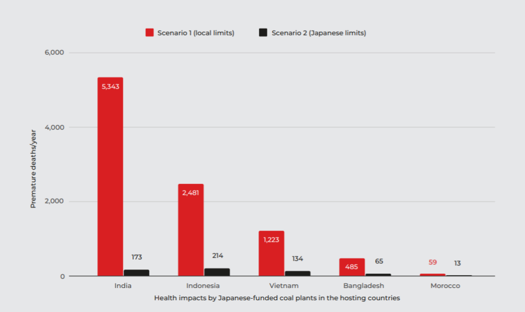 Health impacts by Japanese funded coal plants graph