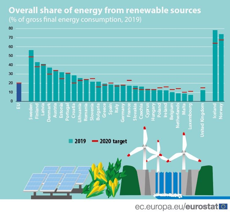 Overall Share of Energy from Renewable Sources in the EU