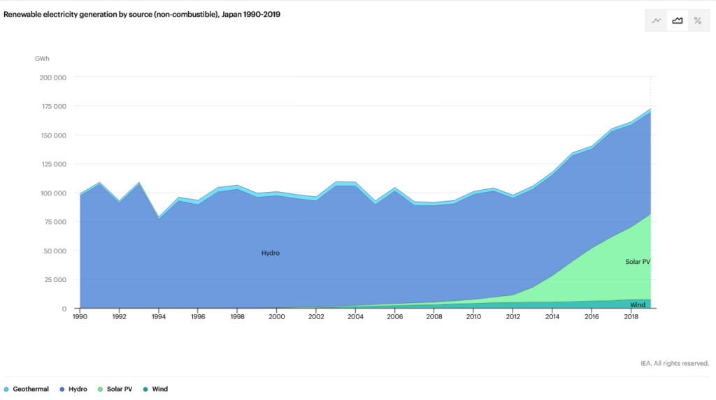 Japan - Renewable Electricity graph