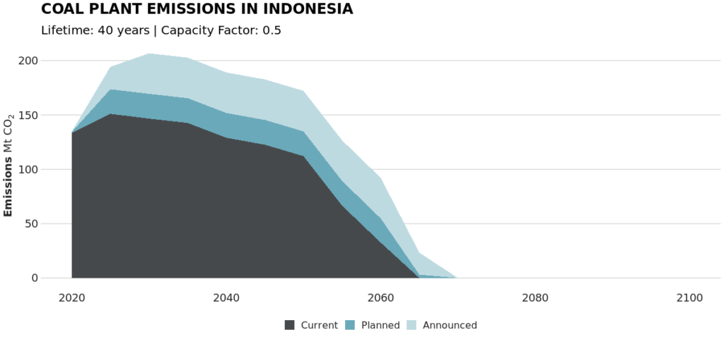 Coal plant emissions in Indonesia graph