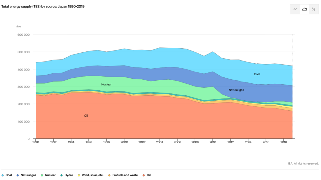 Trends in the Total Energy Supply in Japan graph