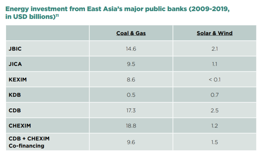 Energy investment from Asia-s major public banks in USD billions