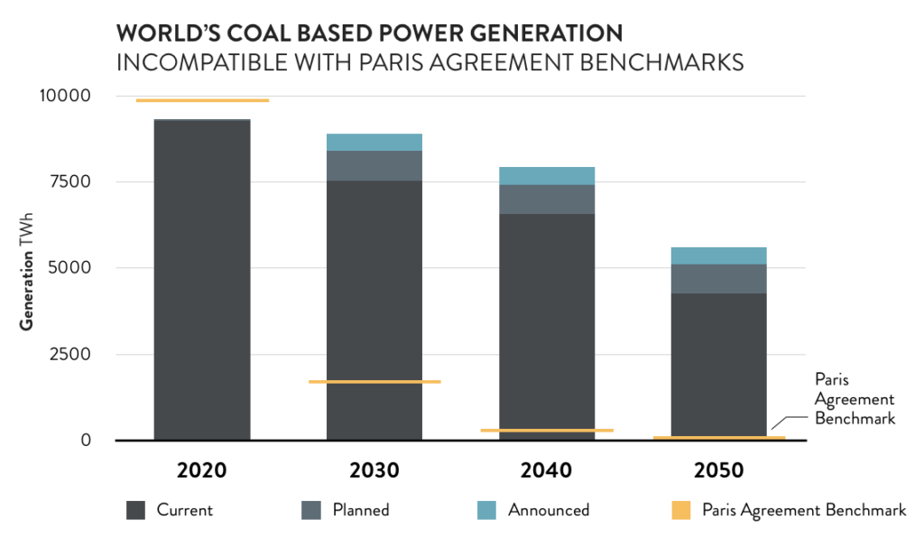Worlds coal based power generation graph