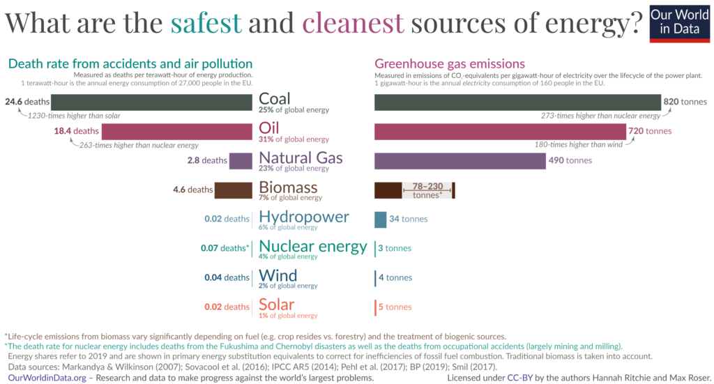 Comparison of the renewable energy and fossil fuels to visualize the safest and cleanest sources of energy, Our World in Data