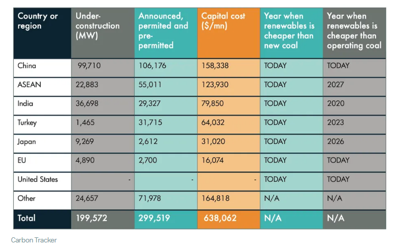 Costs and Competitiveness of New Coal Power Plants Throughout the World, Carbon Tracker