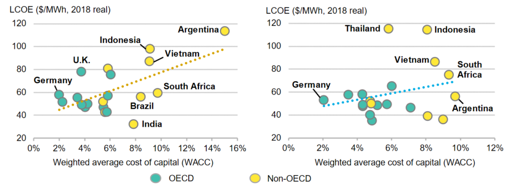 Financing cost impacts on levelized costs of electricity, utility-scale PV (left), and onshore wind (right). Source: Bloomberg NEF