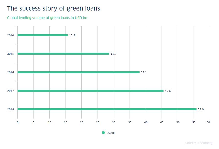 Green lending increased 300% between 2014 and 2018.
