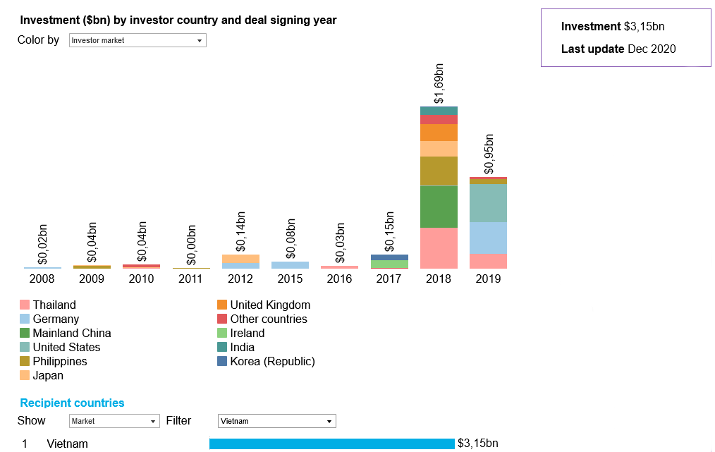 Investments in renewable energy in Vietnam by investor country and deal signing year