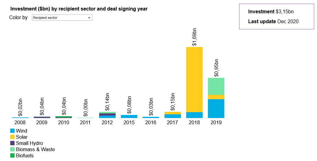 Investments in renewable energy in Vietnam by recipient sector and deal signing year