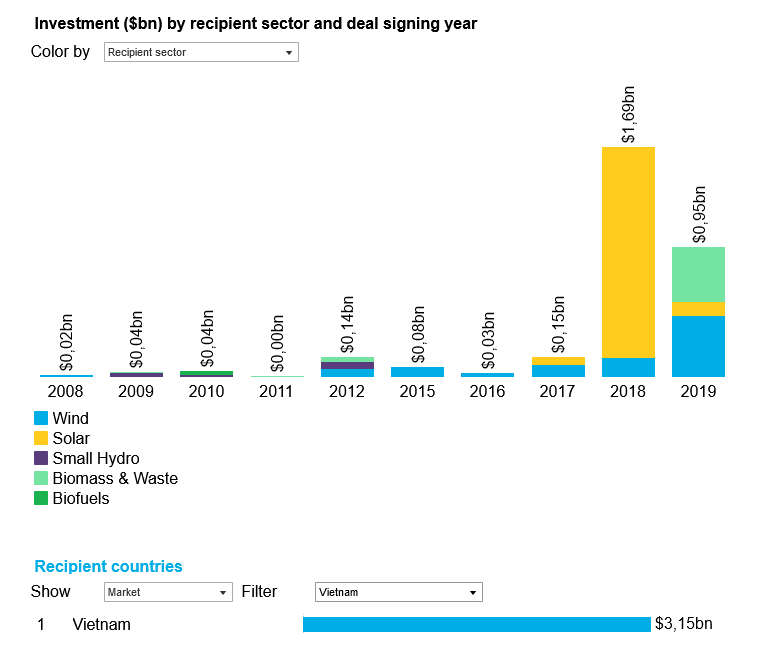 Renewable Energy Investments by Sector in Vietnam, Global Climatescope