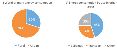 Urban energy consumption by category.