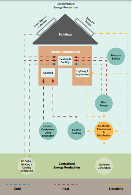 How buildings can use renewable energy.