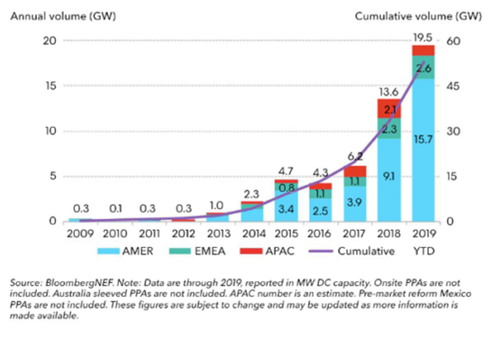 Global Power Purchase Agreements 2009 to 2019.