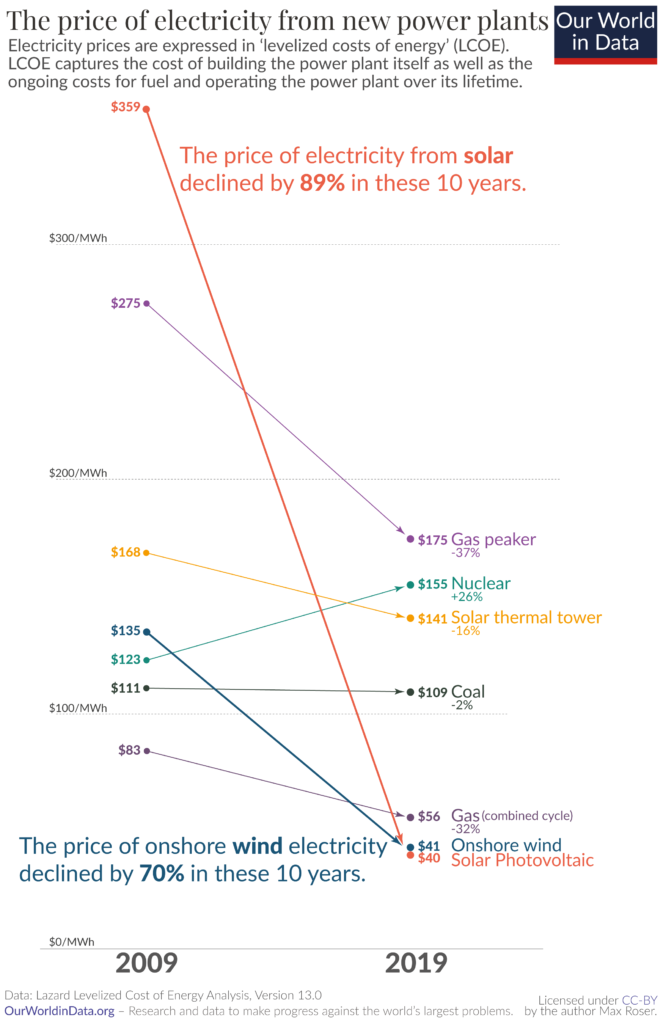 Price of Electricity of New Power Plants, OurWorldinData