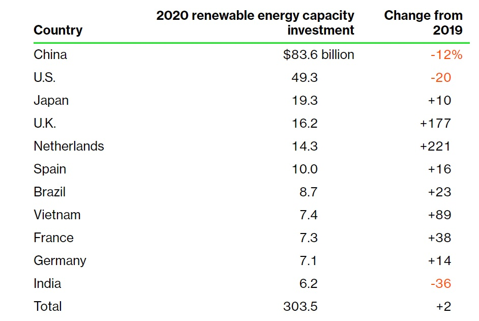 Renewable energy capacity investment in 2020, select countries. Source: Bloomberg