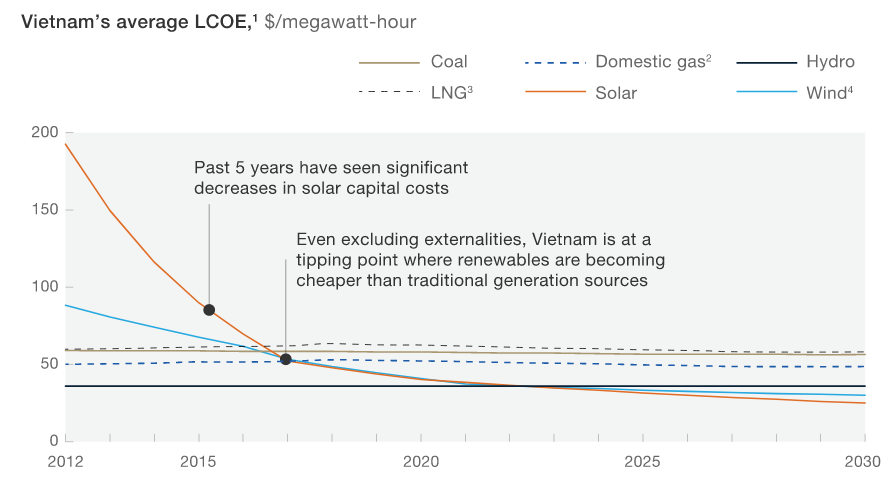 Renewables have become Vietnam's lowest cost option to meet increased electricity demand