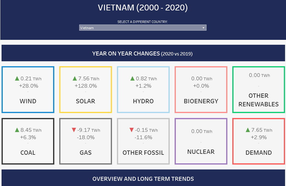 Changes in the Renewable Energy Mix in Vietnam from 2019 to 2020