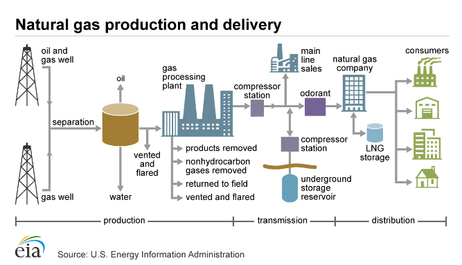 Natural gas production and delivery, EIA