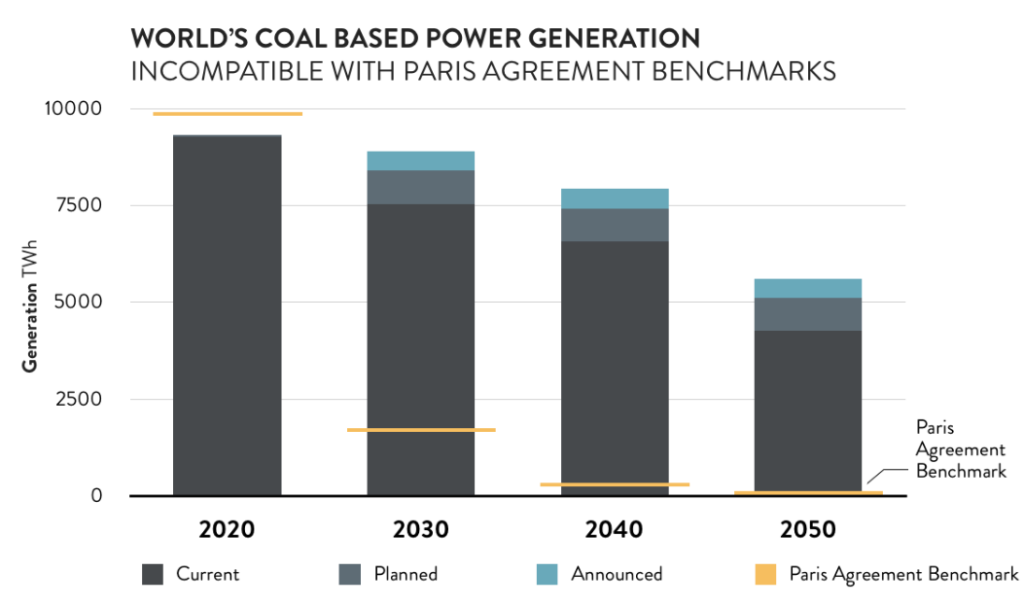 World's Coal Based Power Generation, Climate Analytics