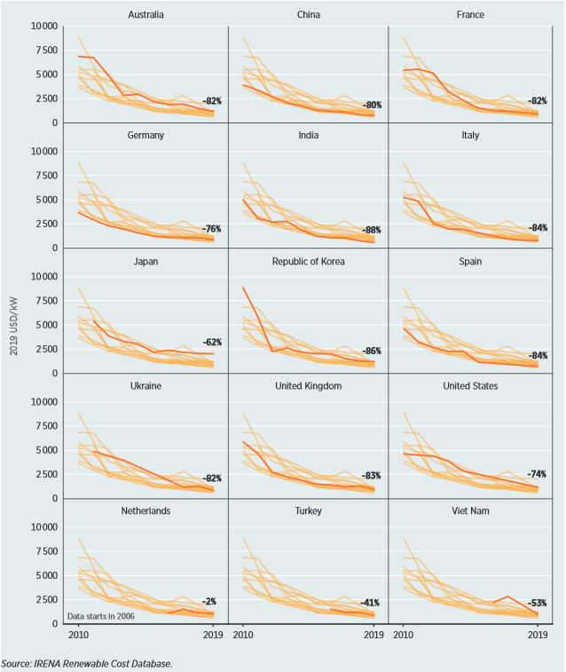 Utility-scale solar PV total installed cost trends in selected countries, 2010-2019. Source: IRENA