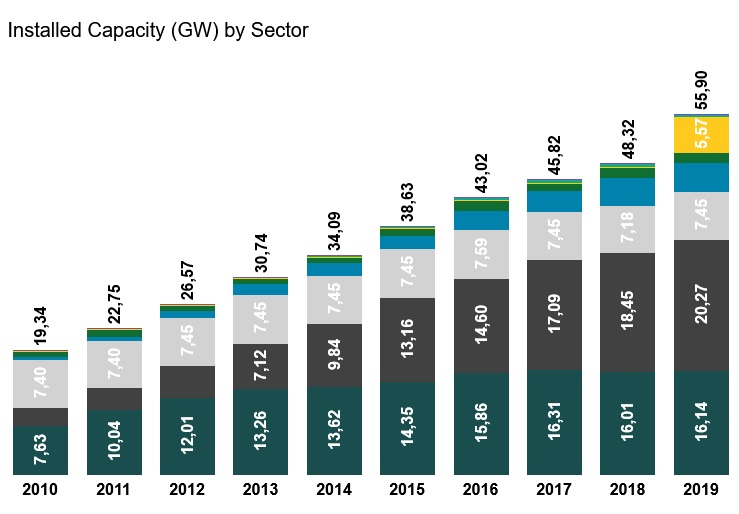 Vietnam Installed Capacity (GW) by Sector