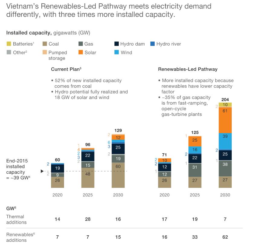 Vietnam Renewables-Led Pathway, McKinsey