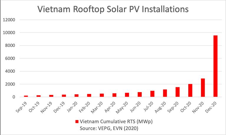 Vietnam Rooftop Solar PV Installations, PV-Tech