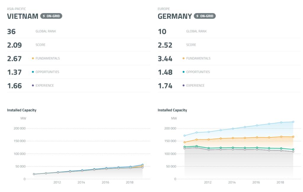Vietnam vs. Germany - Renewable Energy Potential