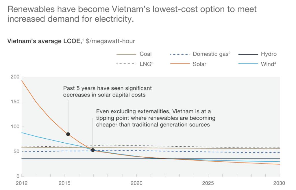 Vietnam's average LCOE, McKinsey