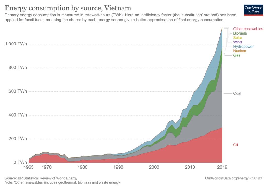 Energy Consumption by Source in Vietnam, OurWorldInData