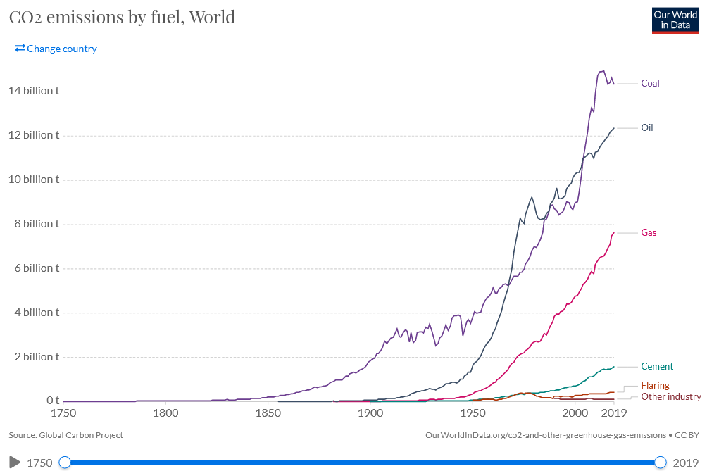 world CO2 Emissions by Fuel
