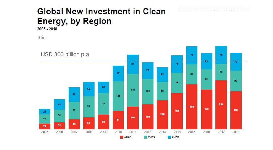 Global renewable energy investments from 2005 to 2018.