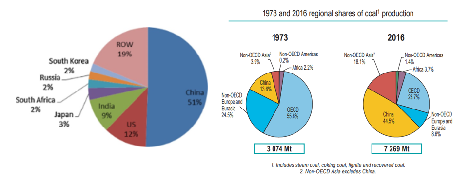 Global coal production between 1973 and 2016.