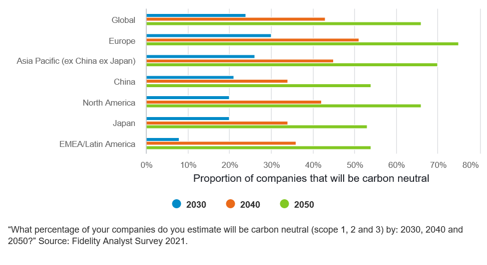 Proportion of companies that will be net-zero in Asia, Fidelity