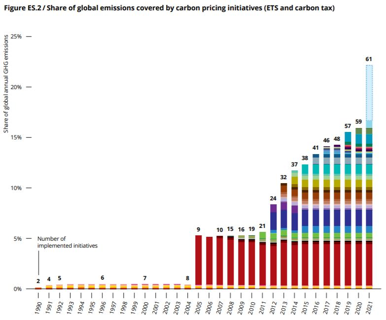 Share of global emissions covered by carbon pricing initiatives