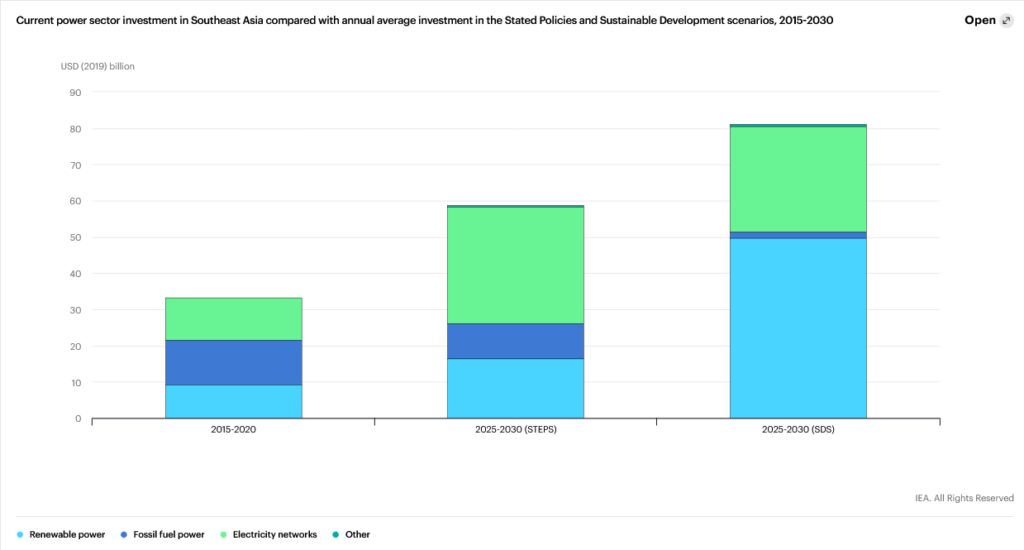 Current Power Sector Investment in Southeast Asia, IEA