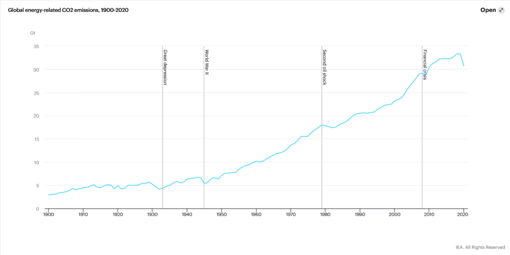 Global co2 emissions during the great depression, world war 2 and the financial crisis
